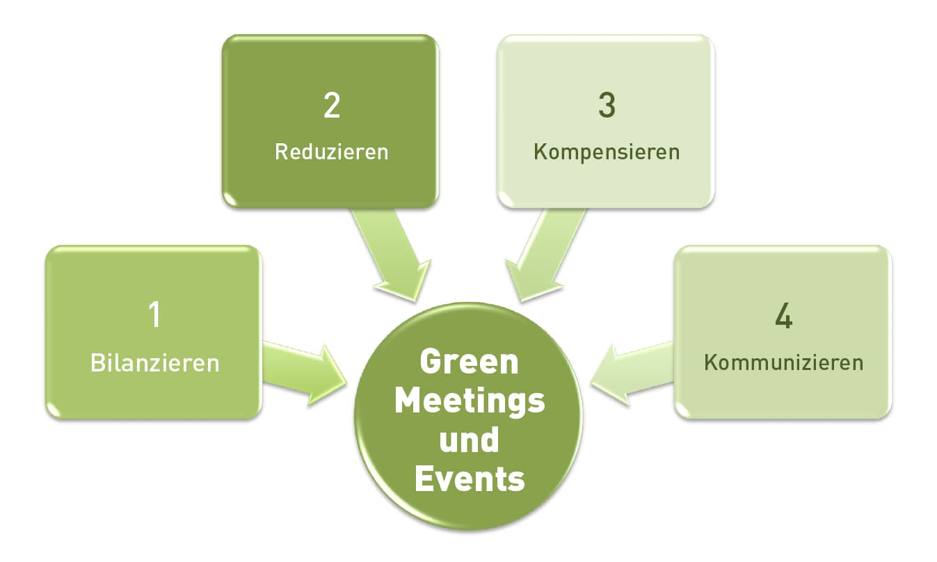 Green Meeting und Events